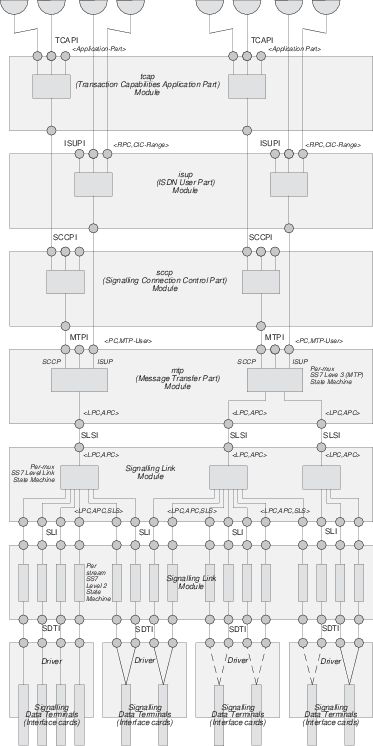 STREAMS SS7/SIGTRAN Stack Architecture